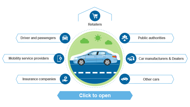 Are you ready to share your car data? | Tieto